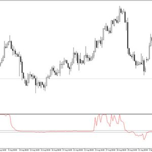 Trend Direction Force Indicator