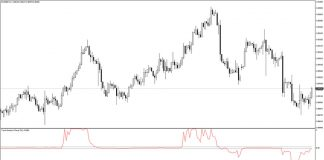 Trend Direction Force Indicator for MT4