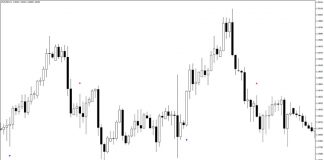 Trend Master Indicator for MT4