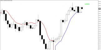 Trend Sentry Indicator for MT4