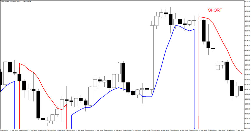 Trend Sentry Indicator in action.