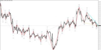 ZigZag WS Channel RV 2 Indicator for MT4