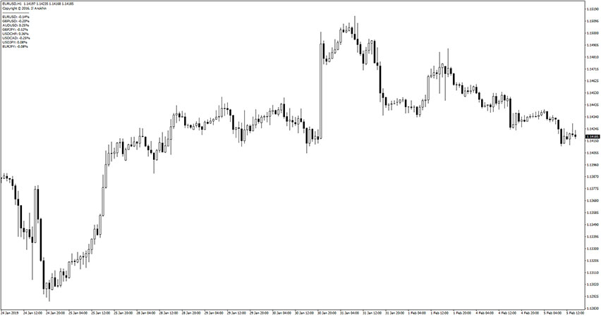 Candle Difference Indicator for MT4