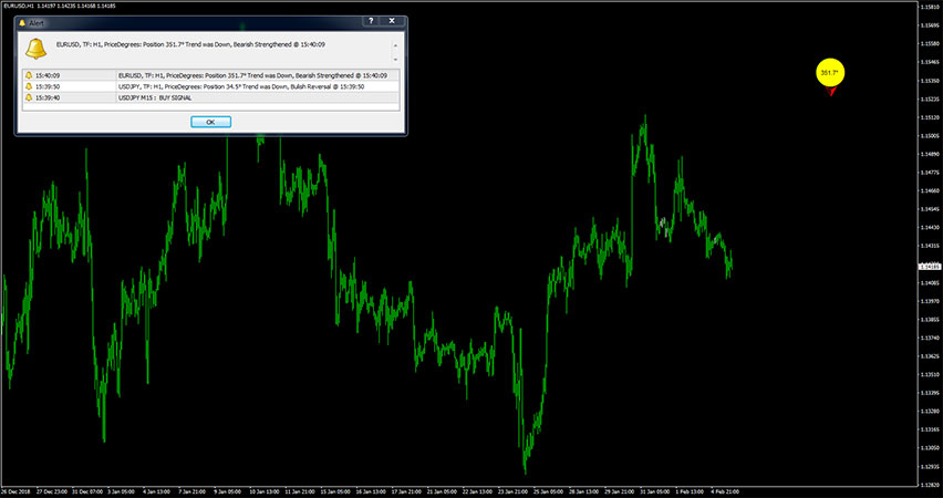Forex Price Degrees with Trend Alerts Indicator for MT4