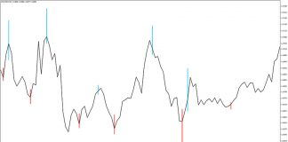 Forex Scalping Indicator for MT4