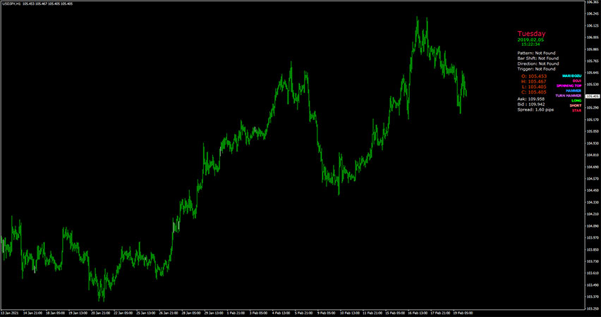 FX Candlestick Patterns Signal Indicator for MT4