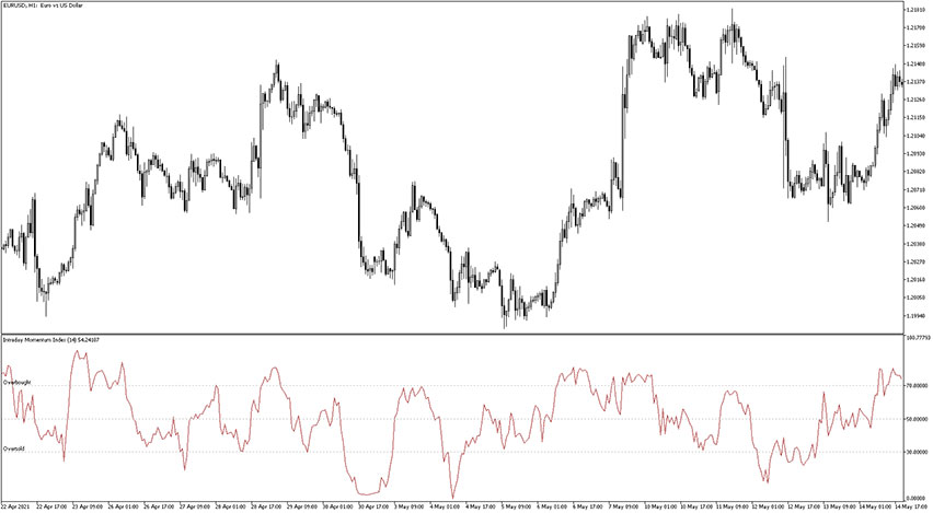 Intraday Momentum Index Indicator for MT5