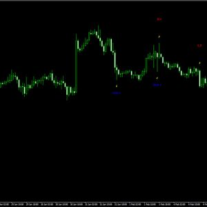 Pattern Recognition Master Indicator