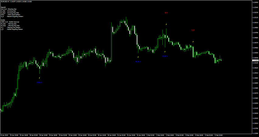 Pattern Recognition Master Indicator for MT4