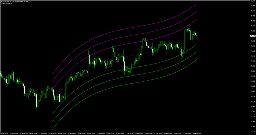 Star Profit Channel Indicator for MT4