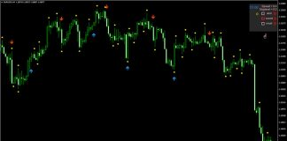 Unstoppable Forex Profit Indicator for MT4