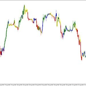 CAM Indicator for Trends and Counter Trends