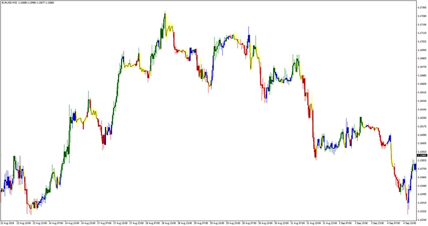 CAM Indicator for Trends and Counter Trends for MT4