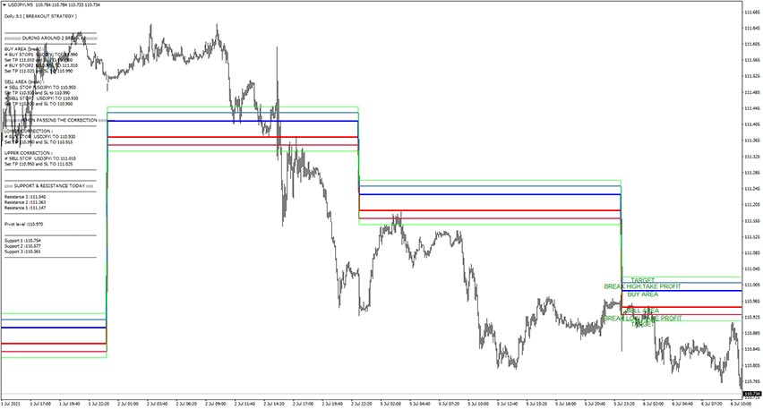 Dolly Indicator for MT4