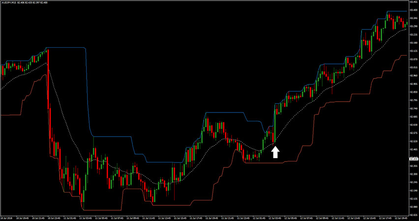 Donchian Channel with EMA Indicator in action.