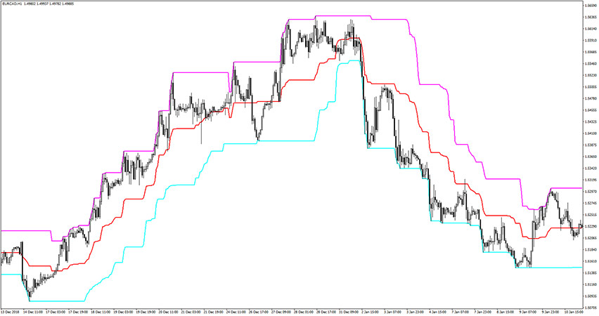 MPC Indicator for MT4
