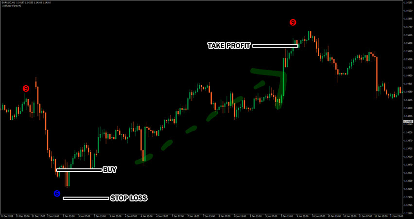Forex Indicators 96 Example of Buy Trade