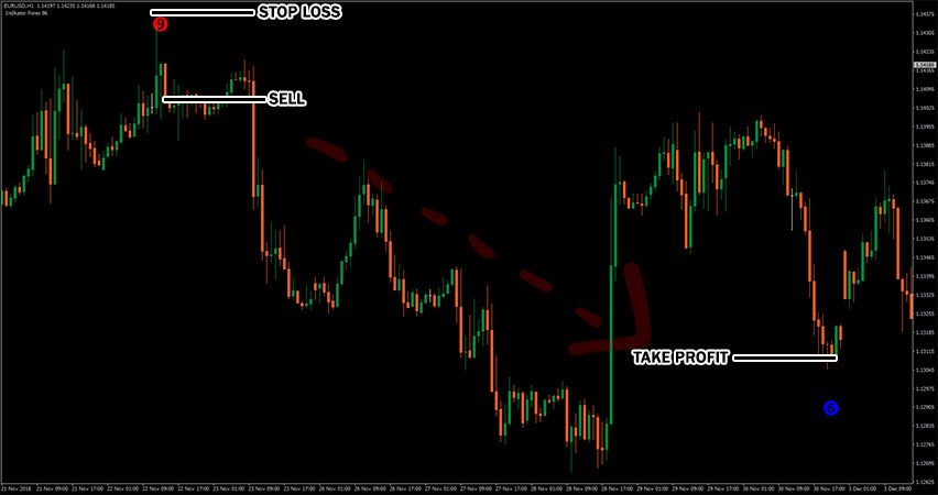 Forex Indicators 96 Example of Sell Trade