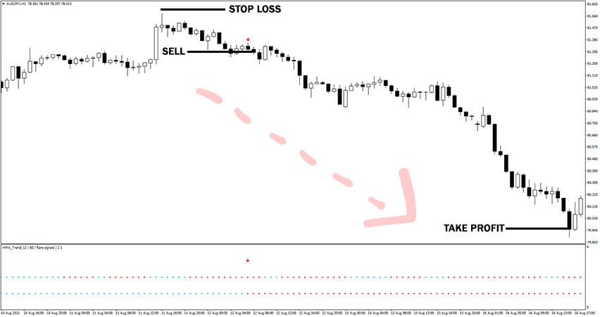 HMA Trend Indicator Example of Sell Trade