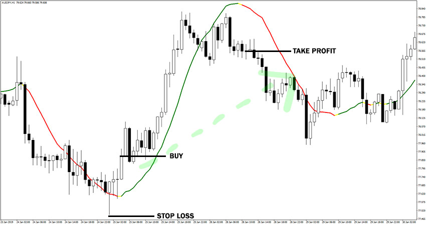 Linear Regression Indicator Example of Buy Trade