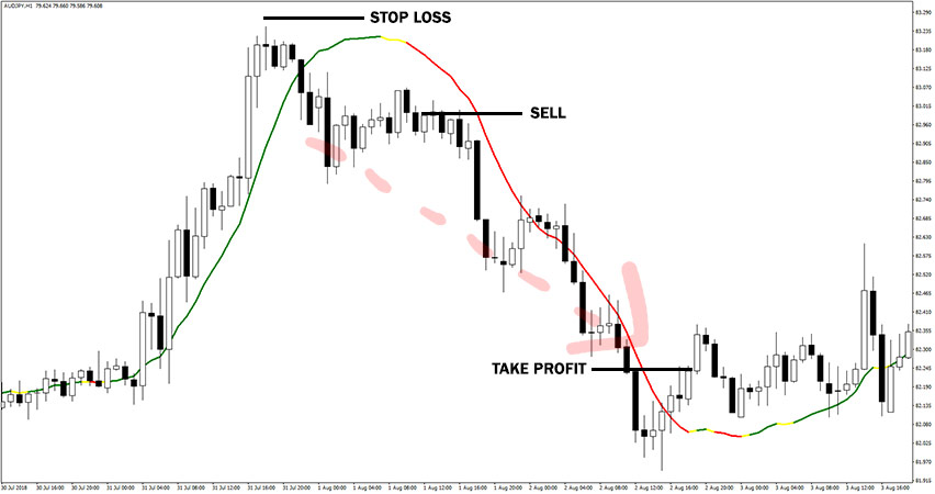 Linear Regression Indicator Example of Sell Trade