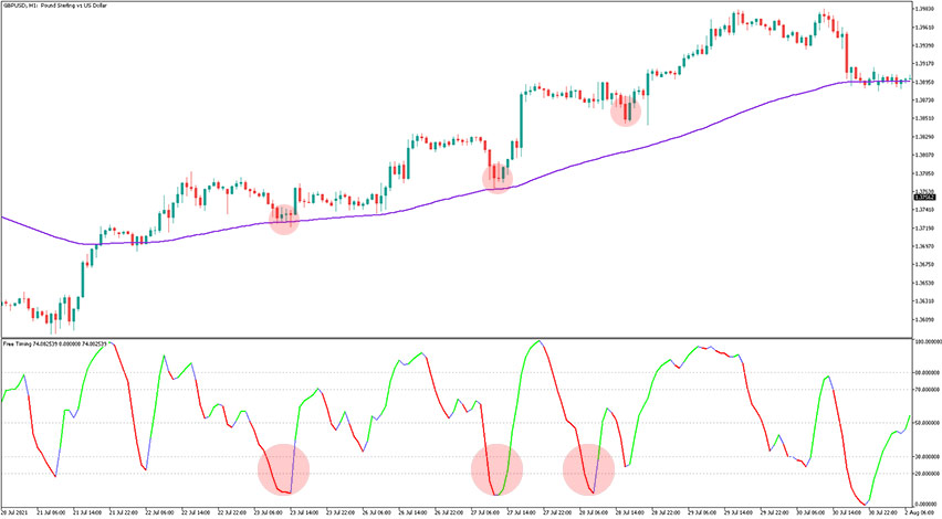 MBFX Timing Indicator MT5 Example of Buy Trade