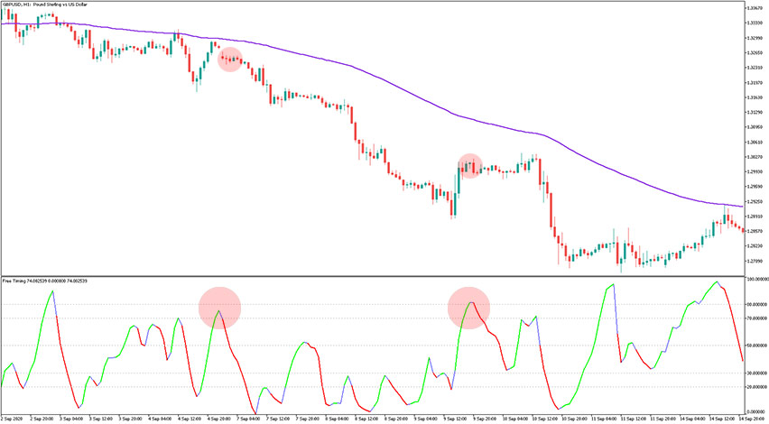 MBFX Timing Indicator MT5 Example of Sell Trade