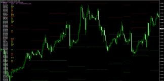 Multi Pair Pivot Point Scanner Alerts Indicator for MT4