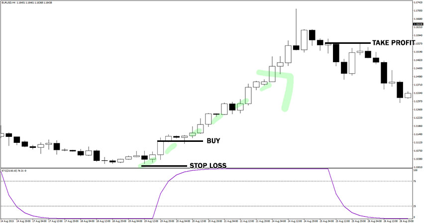 Schaff Trend Cycle Indicator Example of Buy Trade