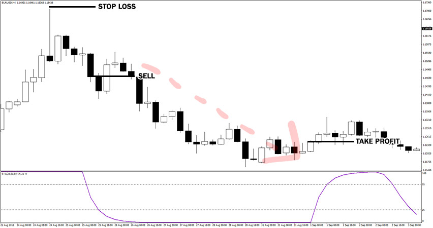 Schaff Trend Cycle Indicator Example of Sell Trade