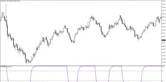 Schaff Trend Cycle Indicator for MT4