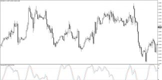 Stochastic RSI Indicator for MT4