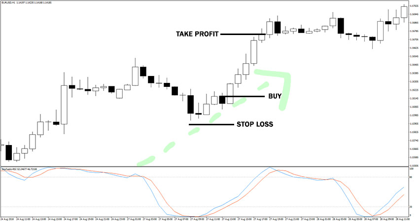 Stochastic RSI Indicator Example of Buy Trade