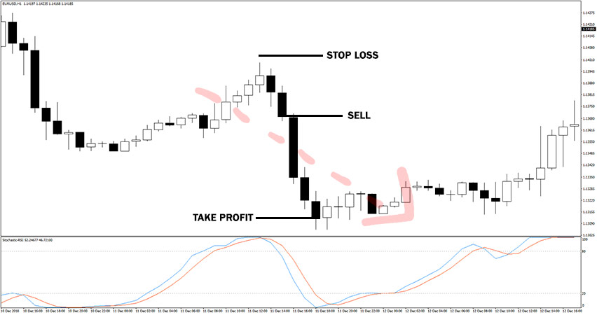 Stochastic RSI Indicator Example of Sell Trade