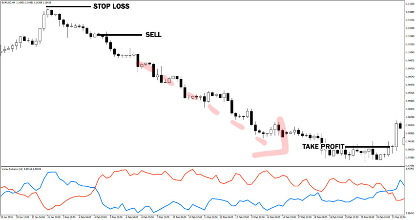 Vortex Indicator Example of Sell Trade