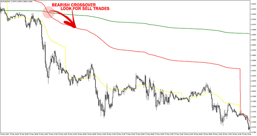 Example of sell trade with VWAP indicator.