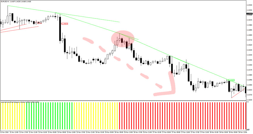 Automatic Trendlines Histogram Indicator Example of Sell Trade