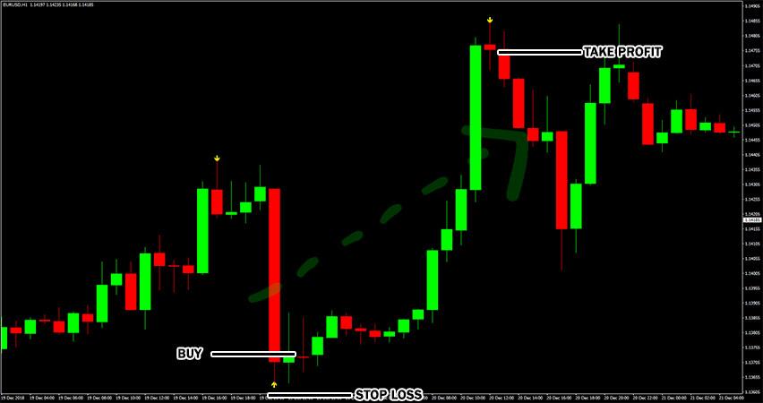 BB Alert Arrows Indicator Example of Buy Trade