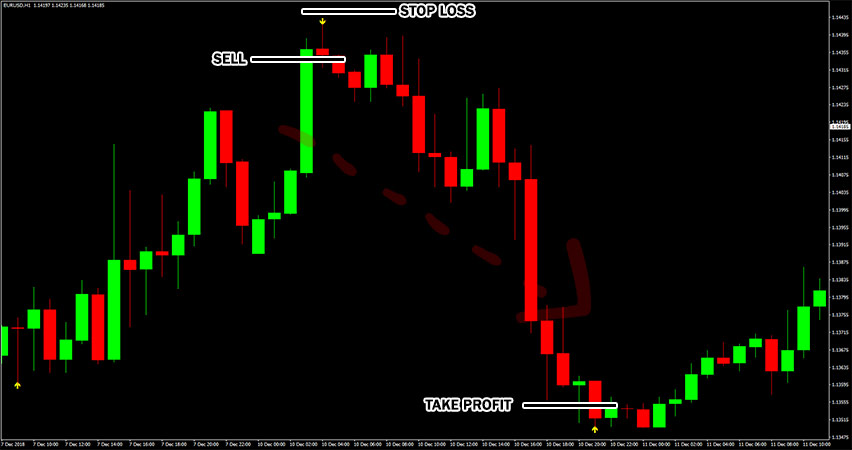 BB Alert Arrows Indicator Example of Sell Trade