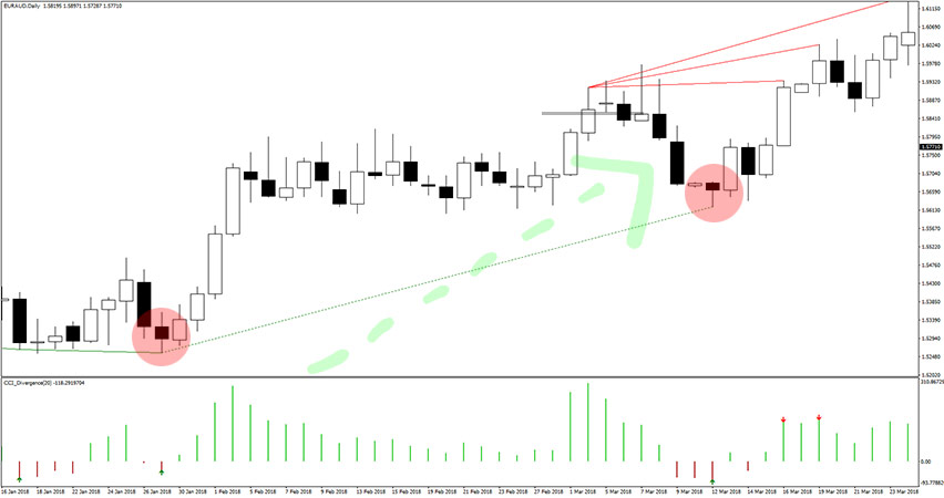 CCI Divergence Indicator Example of Buy Trade