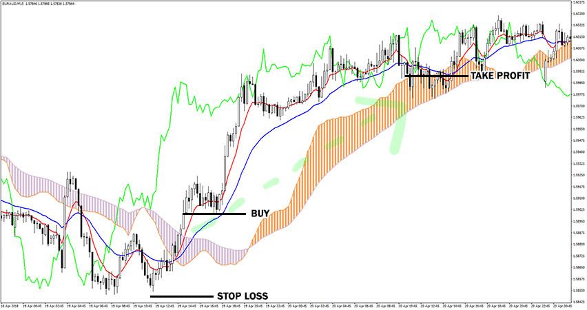 Ichimoku Signals Cloud Indicator Example of Buy Trade