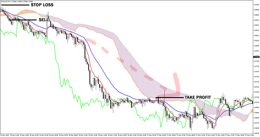 Ichimoku Signals Cloud Indicator Example of Sell Trade