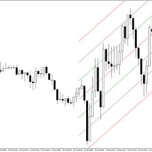 Linear Regression Channel Indicator