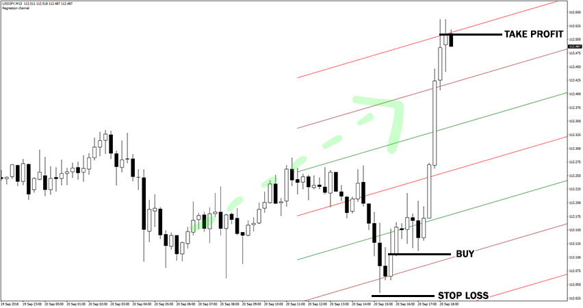 Linear Regression Channel Indicator Example of Buy Trade