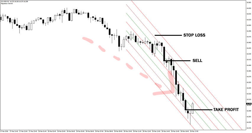 Linear Regression Channel Indicator Example of Sell Trade