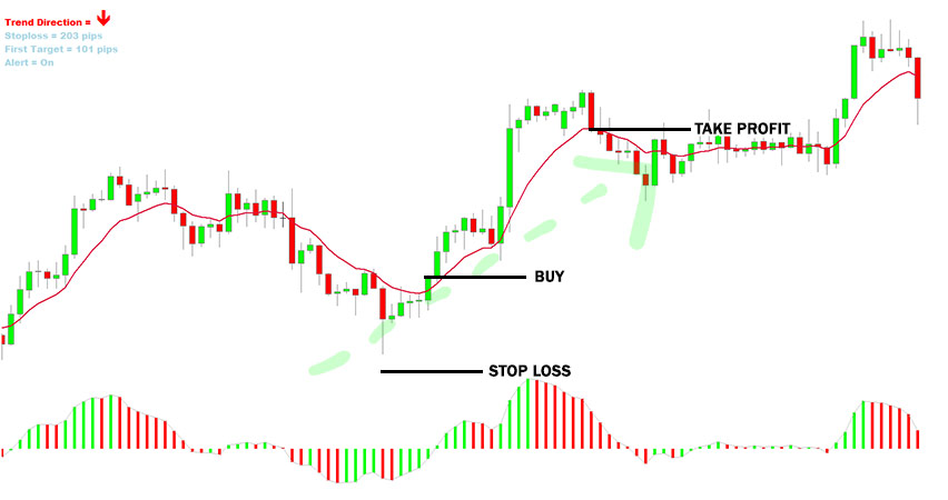 LMT Forex Formula Trading System Example of Buy Trade