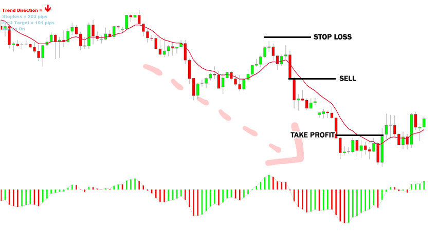 LMT Forex Formula Trading System Example of Sell Trade