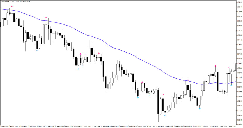 No Repaint Indicator Example of Sell Trade