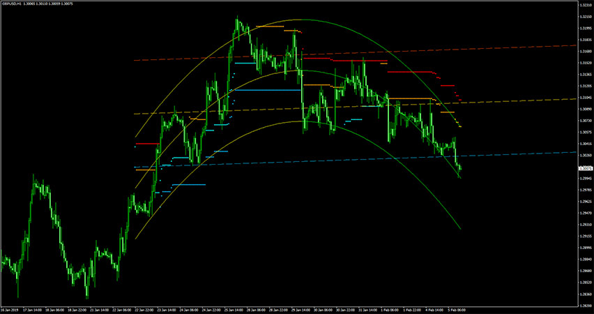 Parabolic Regression Stop & Reverse Indicator for MT4