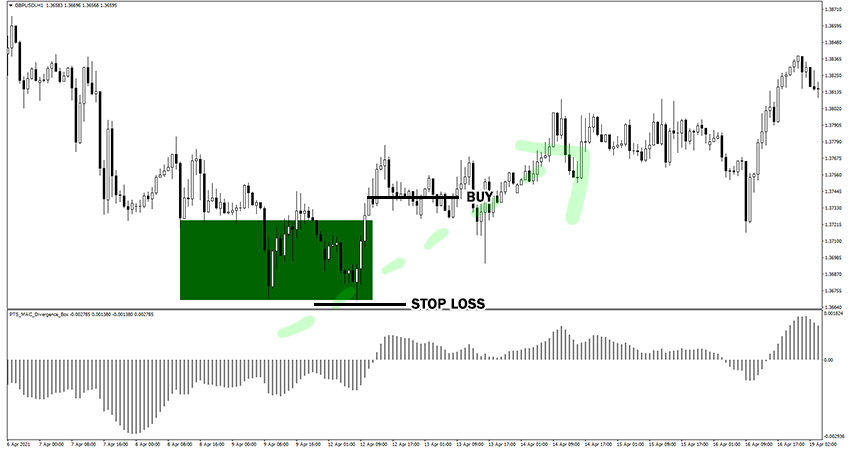 PTS MACD Divergence Box Example of Buy Trade